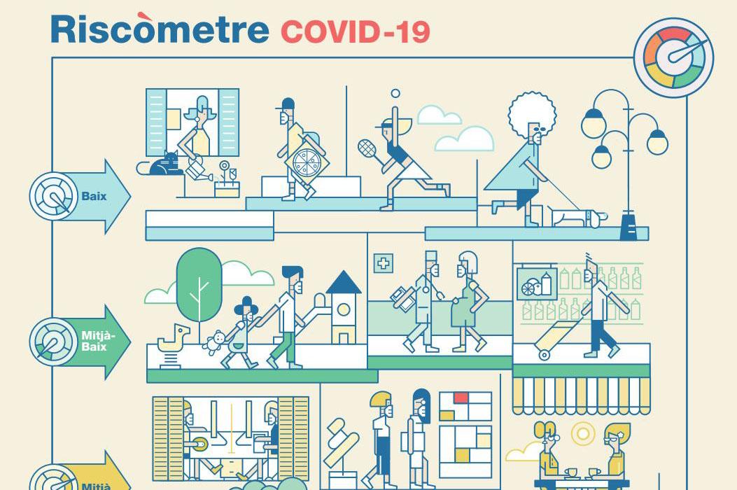 Part de la Infografia del riscòmetre covid-19